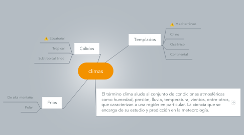 Mind Map: climas