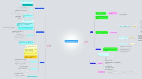 Mind Map: PRUEBAS VALORACION FETAL