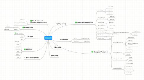 Mind Map: Partnerships