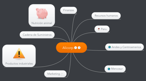 Mind Map: Alicorp