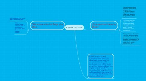 Mind Map: Que es una Wiki