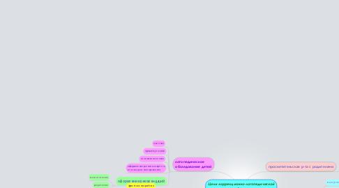 Mind Map: Цели коррекционно-логопедической работы на год