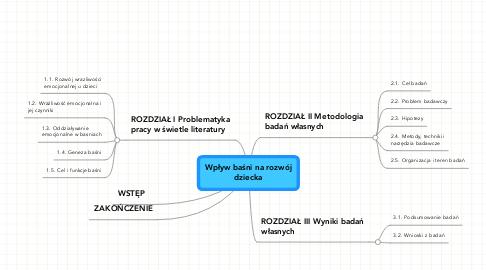 Mind Map: Wpływ baśni na rozwój dziecka