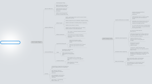 Mind Map: FFAI Sources of Disagreements