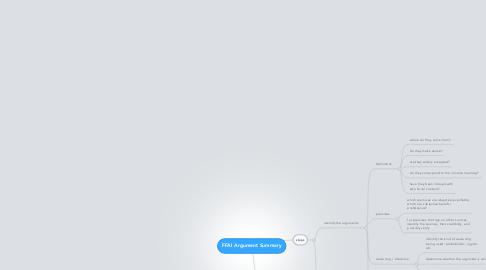 Mind Map: FFAI Argument Summary