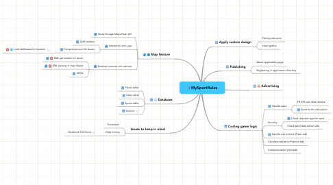 Mind Map: MySportRules