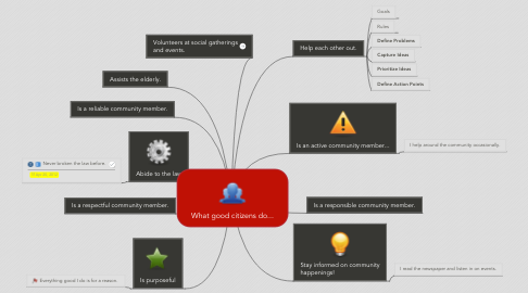 Mind Map: What good citizens do...