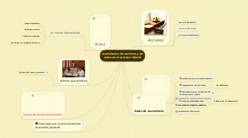 Mind Map: acumulacion de acciones y de autos en el proceso laboral