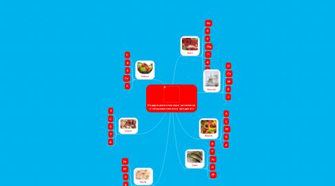 Mind Map: Содержание полезных витаминов и микроэлементов в продуктах