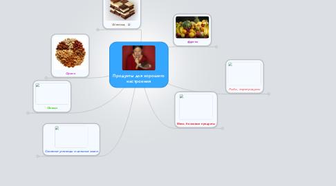 Mind Map: Продукты для хорошего настроения