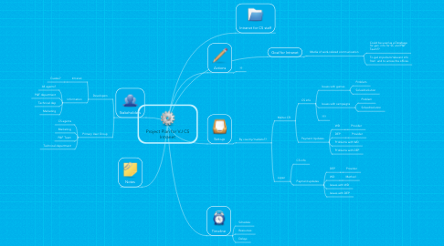Mind Map: Project Plan for VJ CS Intranet