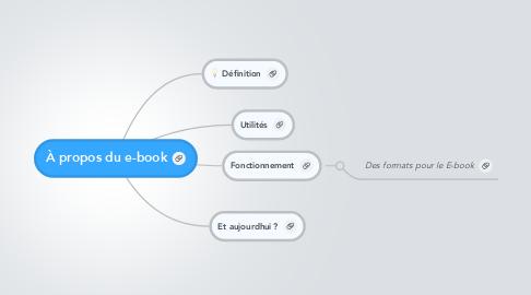 Mind Map: À propos du e-book