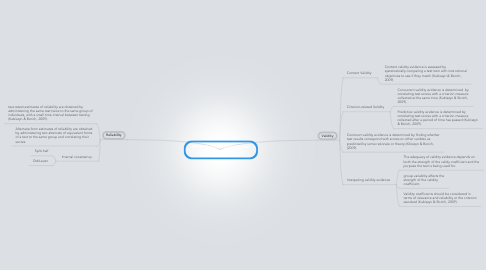 Mind Map: Mind Map for reliability and validity.