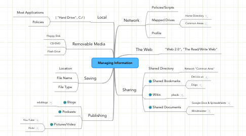 Mind Map: Managing Information
