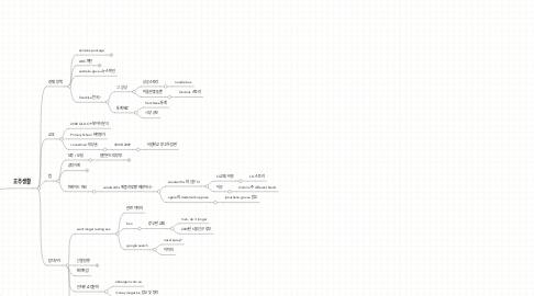 Mind Map: 블로그 소재거리