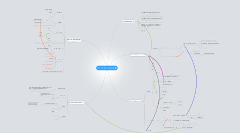 Mind Map: ICT  and the Curriculum