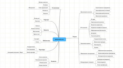 Mind Map: gfaconsult.com