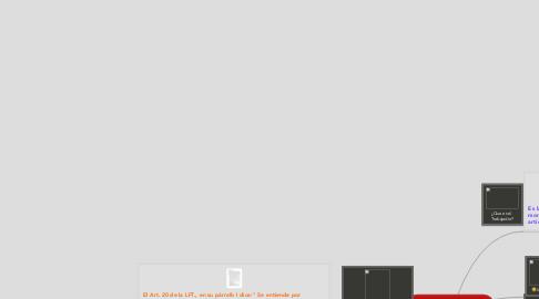 Mind Map: Derecho Individual del Trabajo