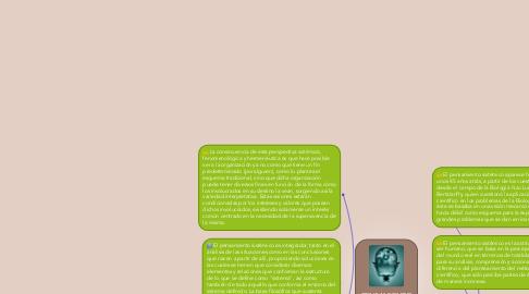 Mind Map: PENSAMIENTO SISTEMATICO