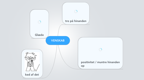 Mind Map: VENSKAB