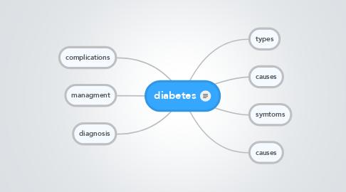 Mind Map: diabetes
