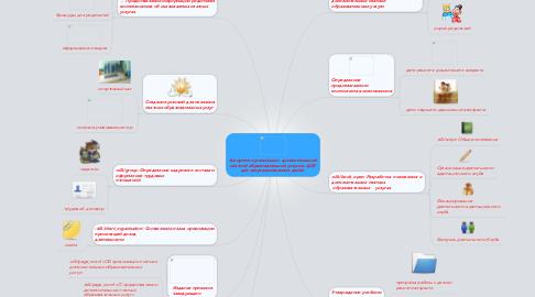 Mind Map: Алгоритм организации  дополнительной платной образовательной услуги в ДОУ для неорганизованных детей.