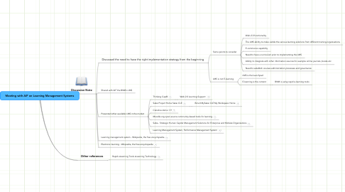 Mind Map: Meeting with AIF on Learning Management Systems