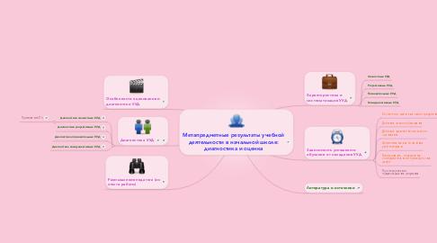 Mind Map: Метапредметные результаты учебной деятельности в начальной школе: диагностика и оценка