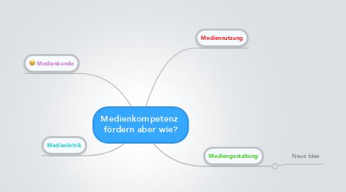 Mind Map: Medienkompetenz  fördern aber wie?