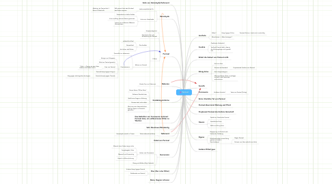 Mind Map: Parzival