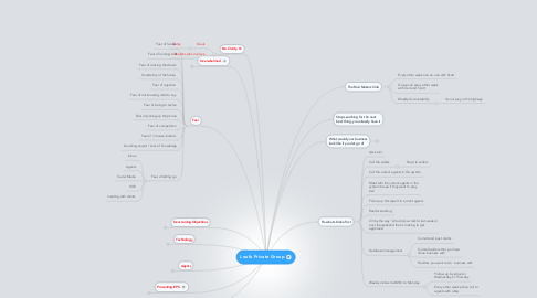 Mind Map: Loufa Private Group