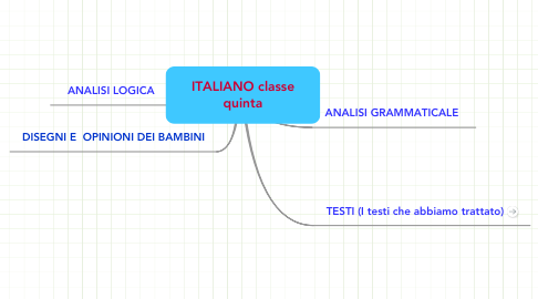 Mind Map: ITALIANO classe