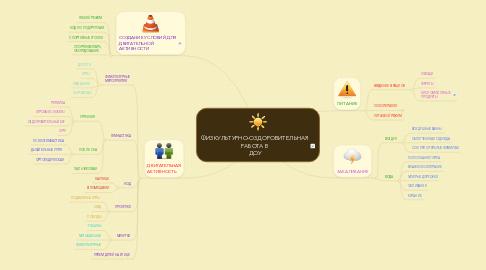 Mind Map: ФИЗКУЛЬТУРНО-ОЗДОРОВИТЕЛЬНАЯ РАБОТА В ДОУ