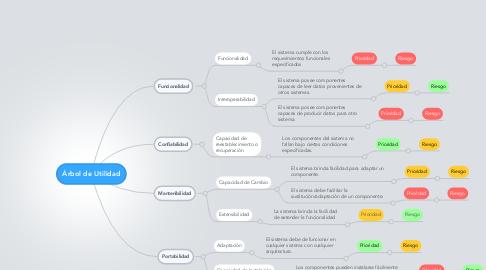 Mind Map: Árbol de Utilidad