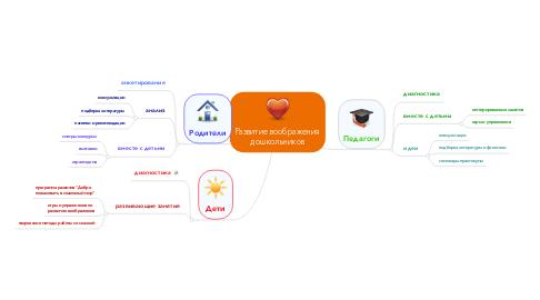 Mind Map: Развитие воображения дошкольников