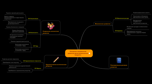 Mind Map: Основные направления развития детей дошкольного возраста.