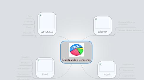 Mind Map: Marktaandeel veroveren