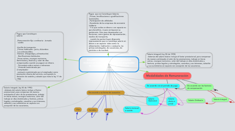 Mind Map: SALARIO: Pago que en forma periódicarecibirá un trabajador de parte del empleadoren concepto y a cambio de serviciosprestados