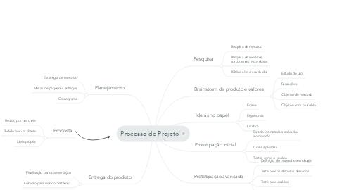 Mind Map: Processo de Projeto