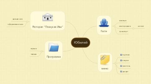 Mind Map: Юбилей
