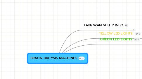 Mind Map: BRAUN DIALYSIS MACHINES