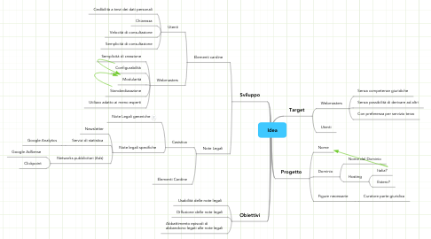 Mind Map: Idea
