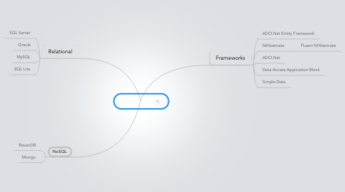 Mind Map: Persistence