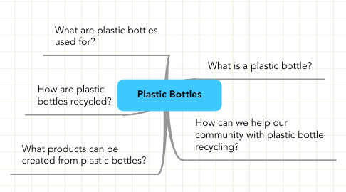 Mind Map: Plastic Bottles