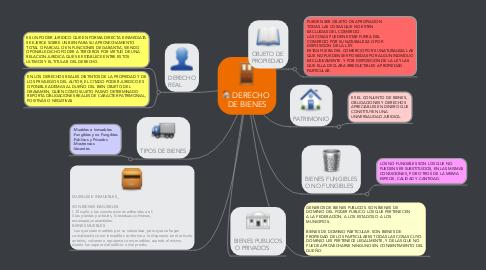 Mind Map: DERECHO  DE BIENES