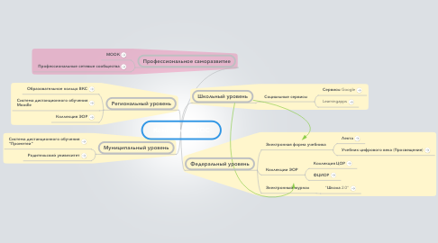 Mind Map: Компоненты ИОС
