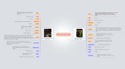 Mind Map: Сравнение двух картин