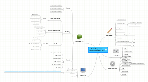 Mind Map: Betriebssysteme - Operating Systems (OS)