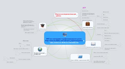 Mind Map: ИКТ как инструмент профессионального ростаhttp://www.nachalka.com/network_projectsпедагога http://www.moi-detsad.ru/metod22.htm