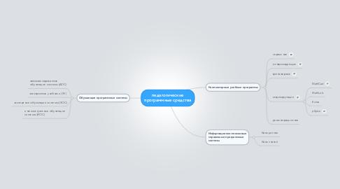 Mind Map: педагогическиепрограммные средства